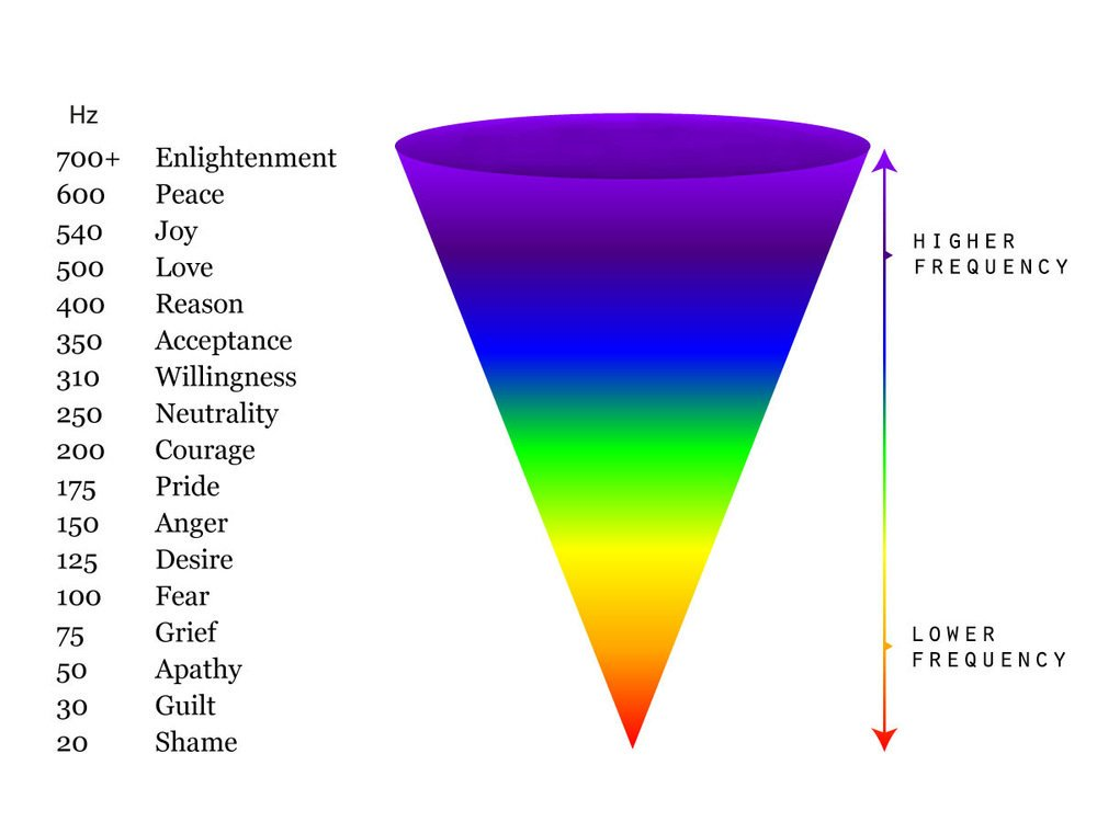 Emotional frequency chart https://freethinker523.wordpress.com/2017/06/22/emotional-energy/