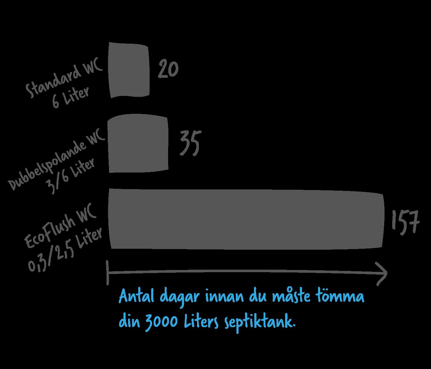 Minska dina kostnader med EcoFlush! - Om du har enskilt avlopp så har EcoFlush stora ekonomiska fördelar. Genom att byta till EcoFlush från din gamla WC så tar det längre tid innan det är dags att tömma avloppstanken. Och det gör att du sänker dina kostnader för tank-tömningar med upp till 90% på bara ett år. Genom att byta från din gamla toalett så är det både bra för miljön och så tjänar du oftast in din toalett på 3-6 månader i minskade kostnader. EcoFlush är det enda enkla sättet att kraftigt minska din vattenförbrukning och få färre tömningar av din avloppstank!