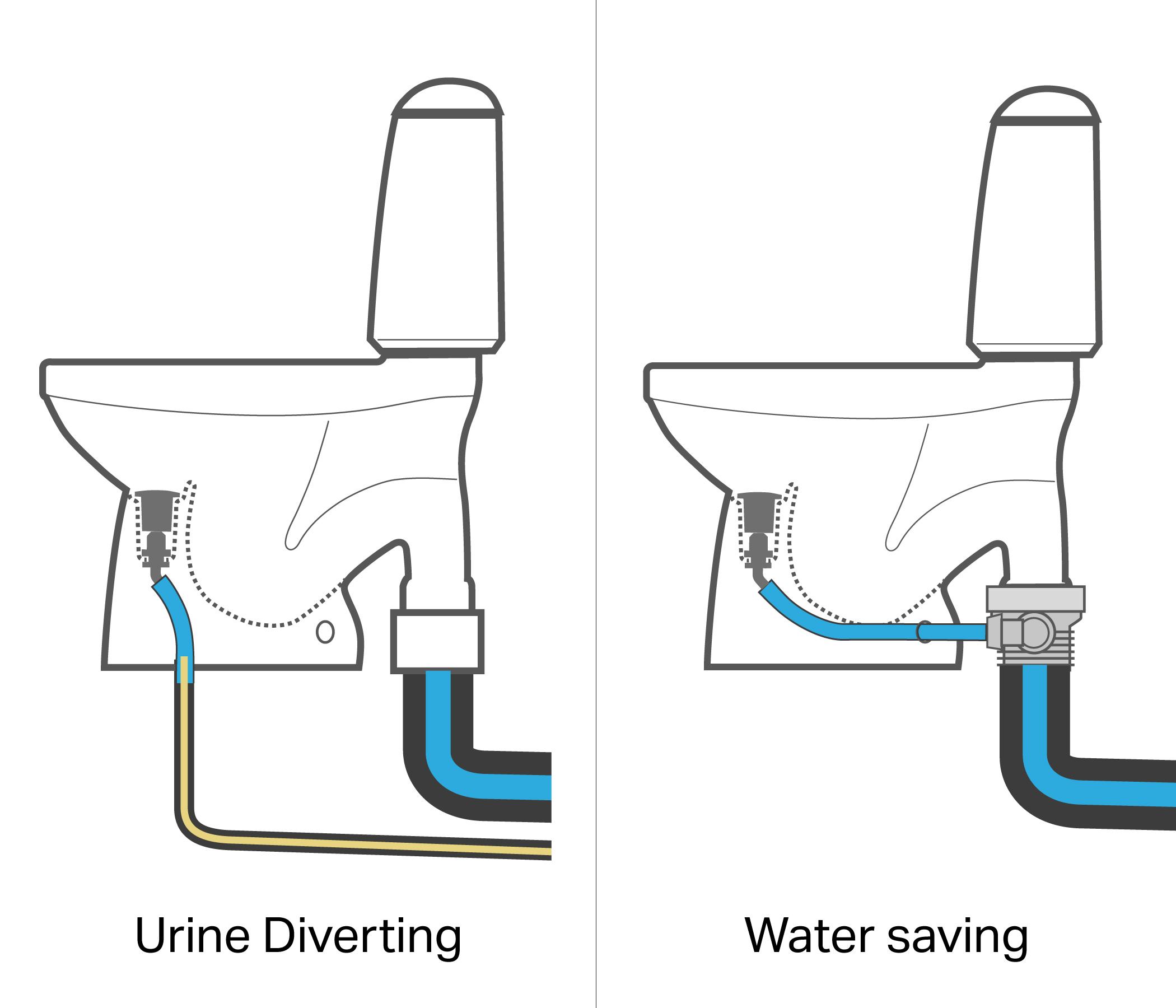 ecoflush-diverting-watersaving.jpg