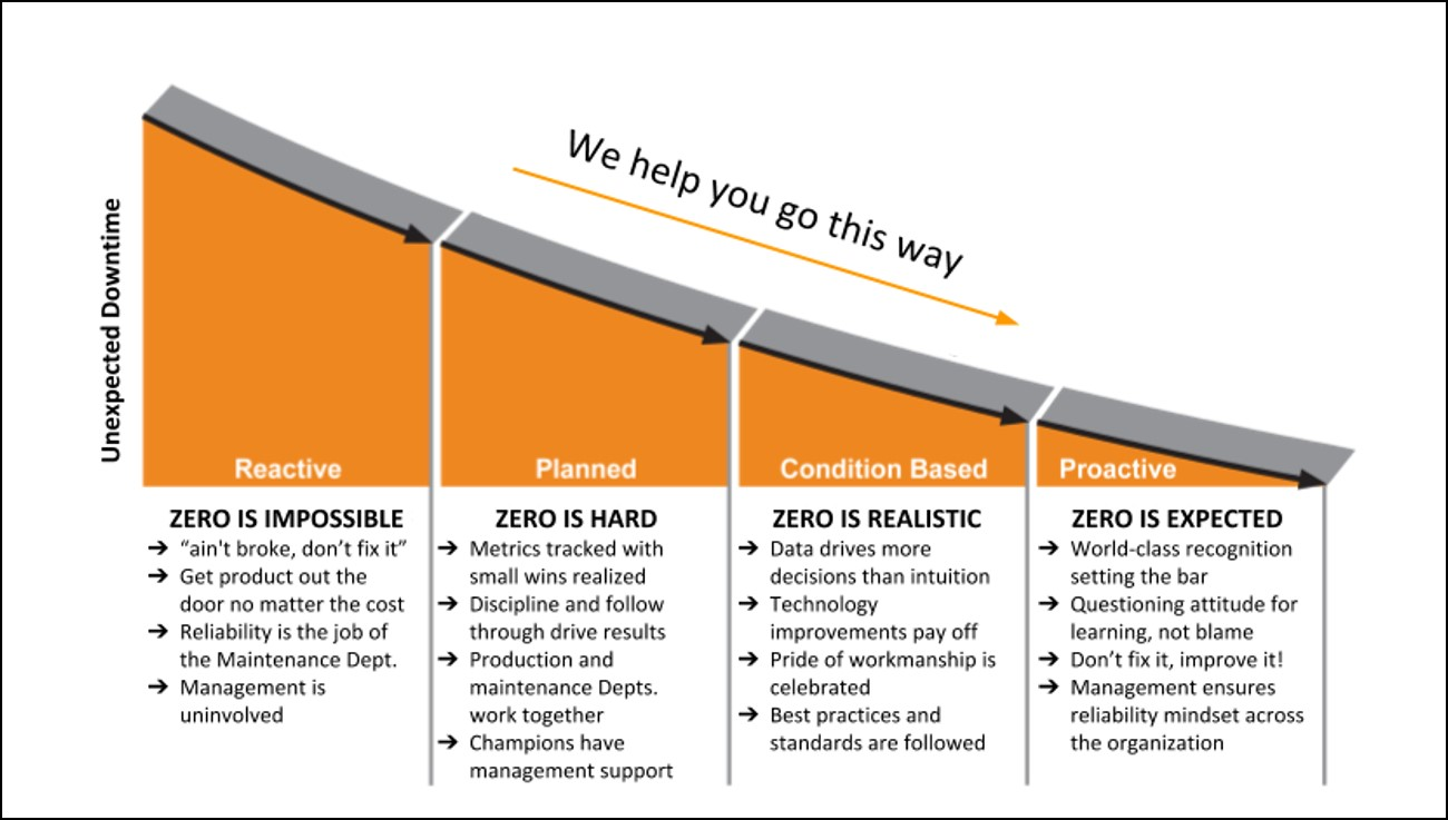 We want to be  your partner on the road to ZERO downtime.