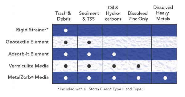 CleanWay Filtration Options.png
