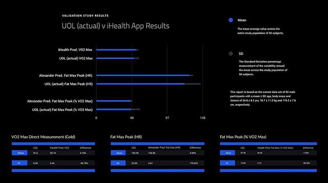 ✅Validation results #Accurate ✅ Our focus as a company was not to rush out a product that is the same as the markets offering. We are about innovation, turning a chapter in digital health and giving people a real product that can bring about measurable health and fitness results with intelligent insights and intuition.  We have taken great lengths in our development to ensure data accuracy and medical safety by being recognized by reputable organizations such as leading educational, medical and science institutes. Our software is built upon a published research is physiology, nutrition and coaching. We have gone to the lengths to publish our own paper that will soon be displayed in the Journal Of Exercise Science partnered with Lincoln University. During the development the software has undergone thousands of hours of algorithmic testing against our own in house FDA approved metabolic measuring equipment. We have developed the 'correct' way, there are so secrets and we have full confidence is our ability is measure, monitor, scale and trend masses of data thus displaying full transparency to users about the variables which make up our algorithms  #Tech #TechStartUp #Apps #Health #Fitness #Medical #Apple #iPad #iPhone8 #iPhoneX #AppleWatch #PersonalTrainer #Coach
