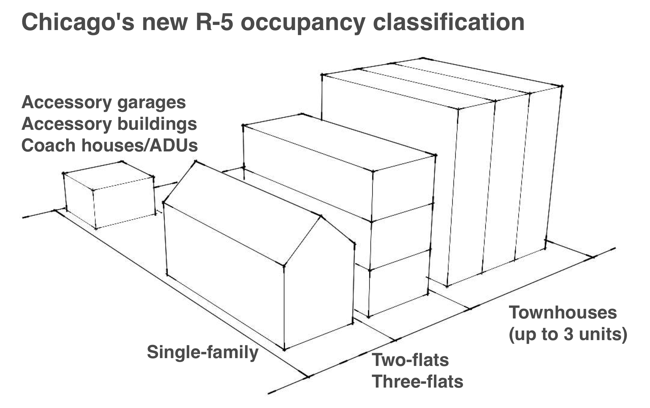 Caption: The image shows buildings that are part of the updated Chicago Building Code's new R-5 occupancy classification. The three-flat in the middle can also be up to four stories, if it has sprinklers. The group of three townhouses can also be expanded to more townhouses if there is a 4-hour fire wall between each group of three. Adapted from Grant Ullrich's    August 13 presentation   .