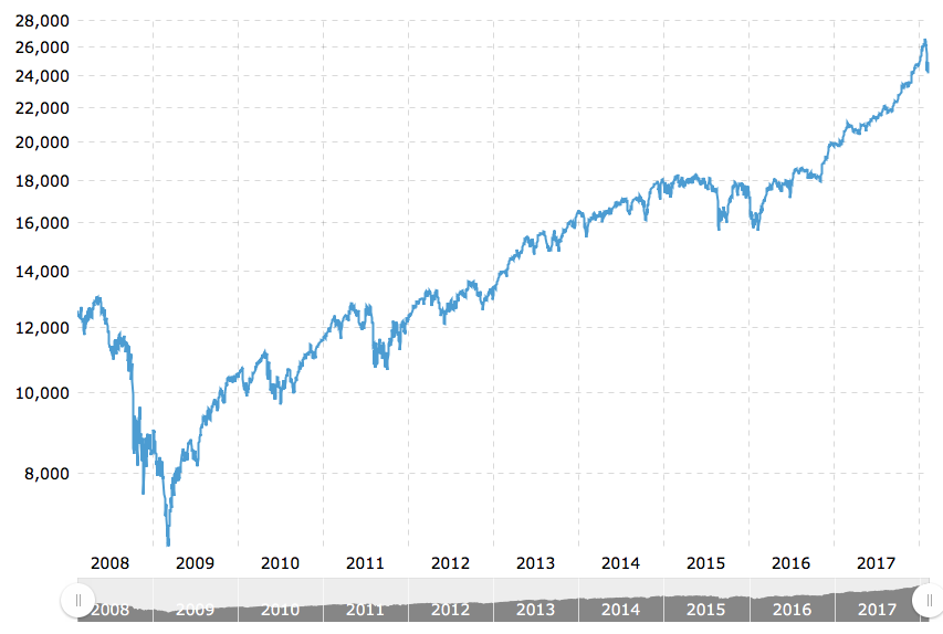 Dow Jones 10 Year.png