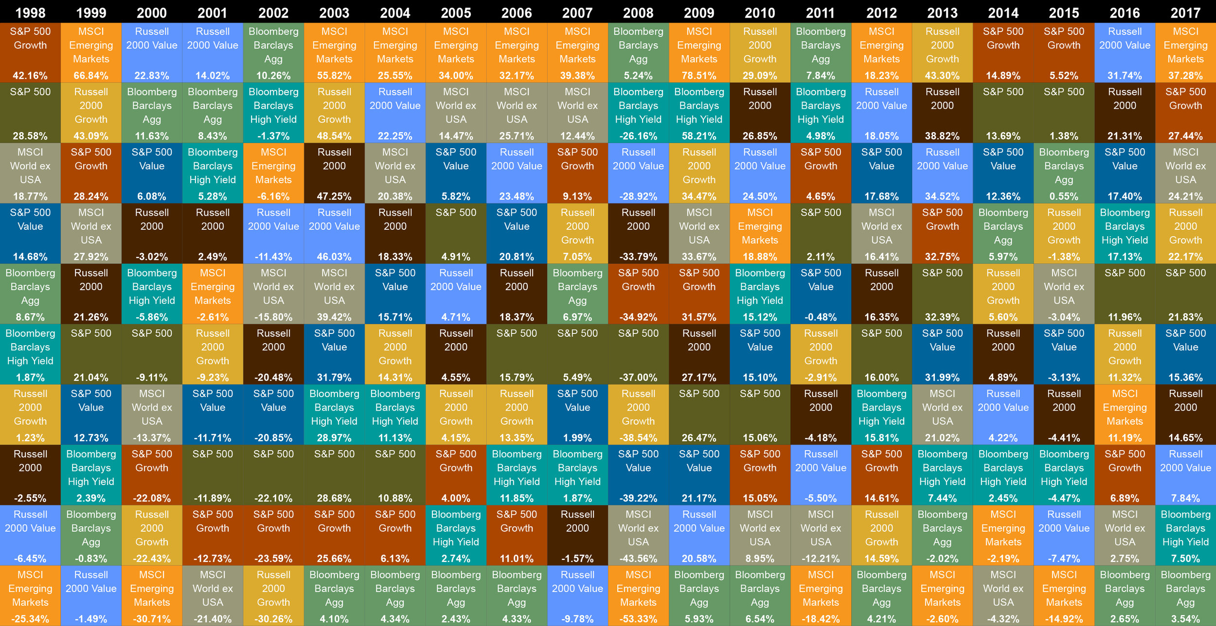 I know it's difficult to see exactly what's going in this chart. The different colors represent different categories of assets. For each year, the best-performing assets are at the top of the page and the worst-performing assets are at the bottom. As you can see, it's rare for the same category to consistently be number one - or two.