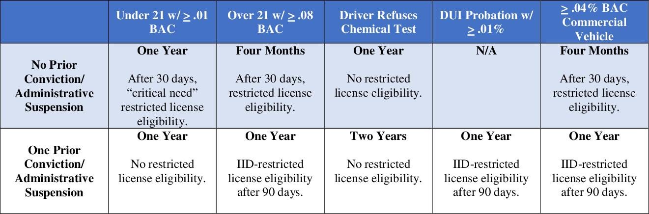 DMV License Suspension Periods Following DUI Arrest