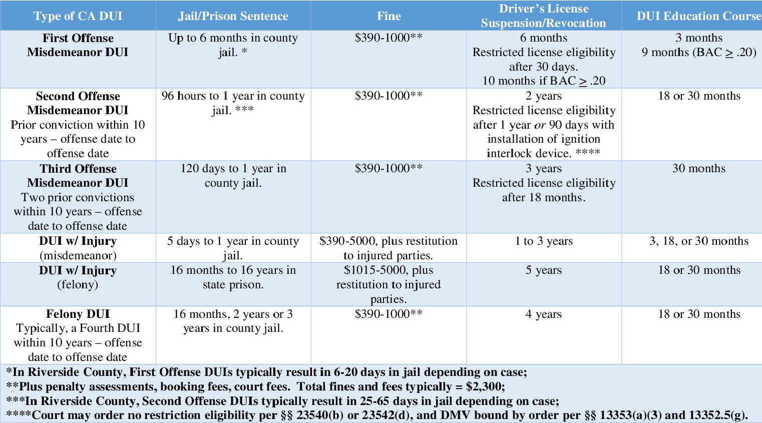 Temecula | Murrieta DUI Attorney | DUI Penalties