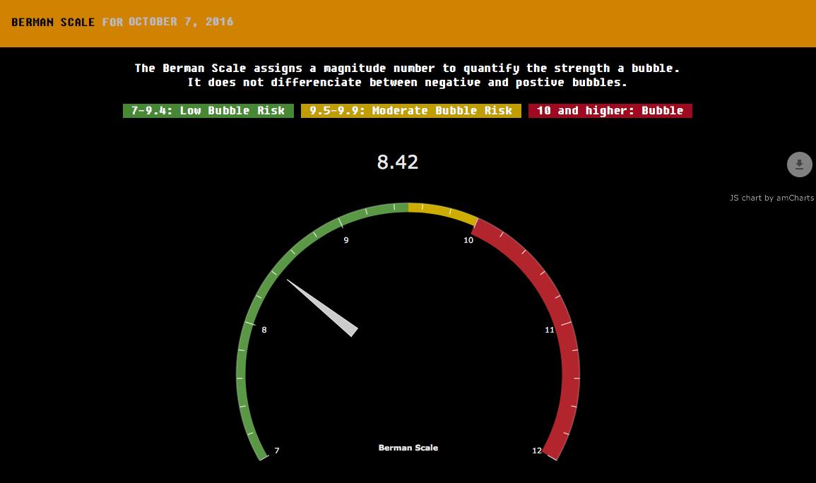 Screenshot of the Berman Scale on the dedicated platform.