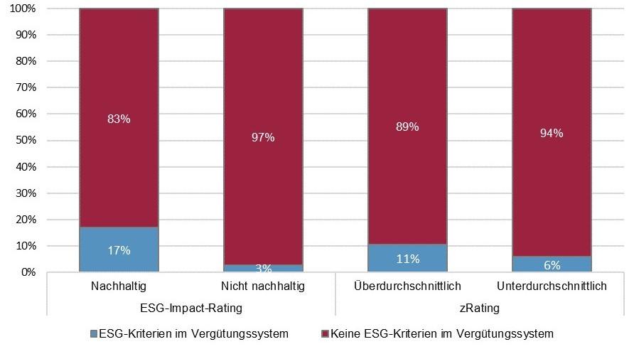 ESG-Kriterien in Vergütungssystemen im Vergleich mit dem ESG-Impact-Rating und dem zRating (MSCI ACWI und SPI)