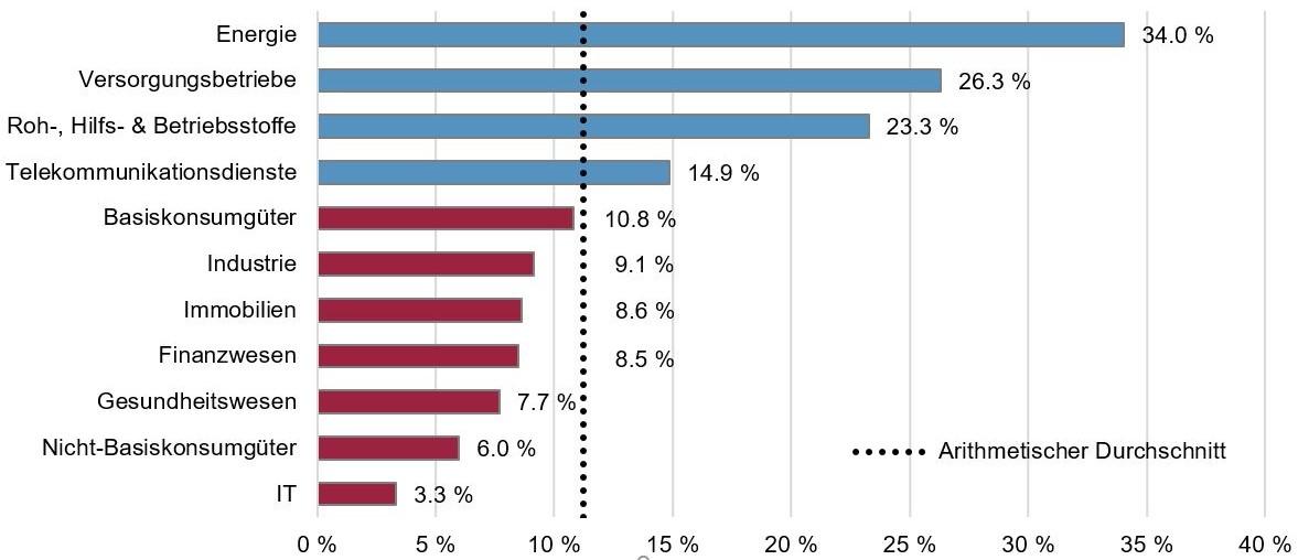 Anteil Unternehmen mit ESG-Kriterien in Vergütungssystemen nach Industrien (MSCI ACWI)