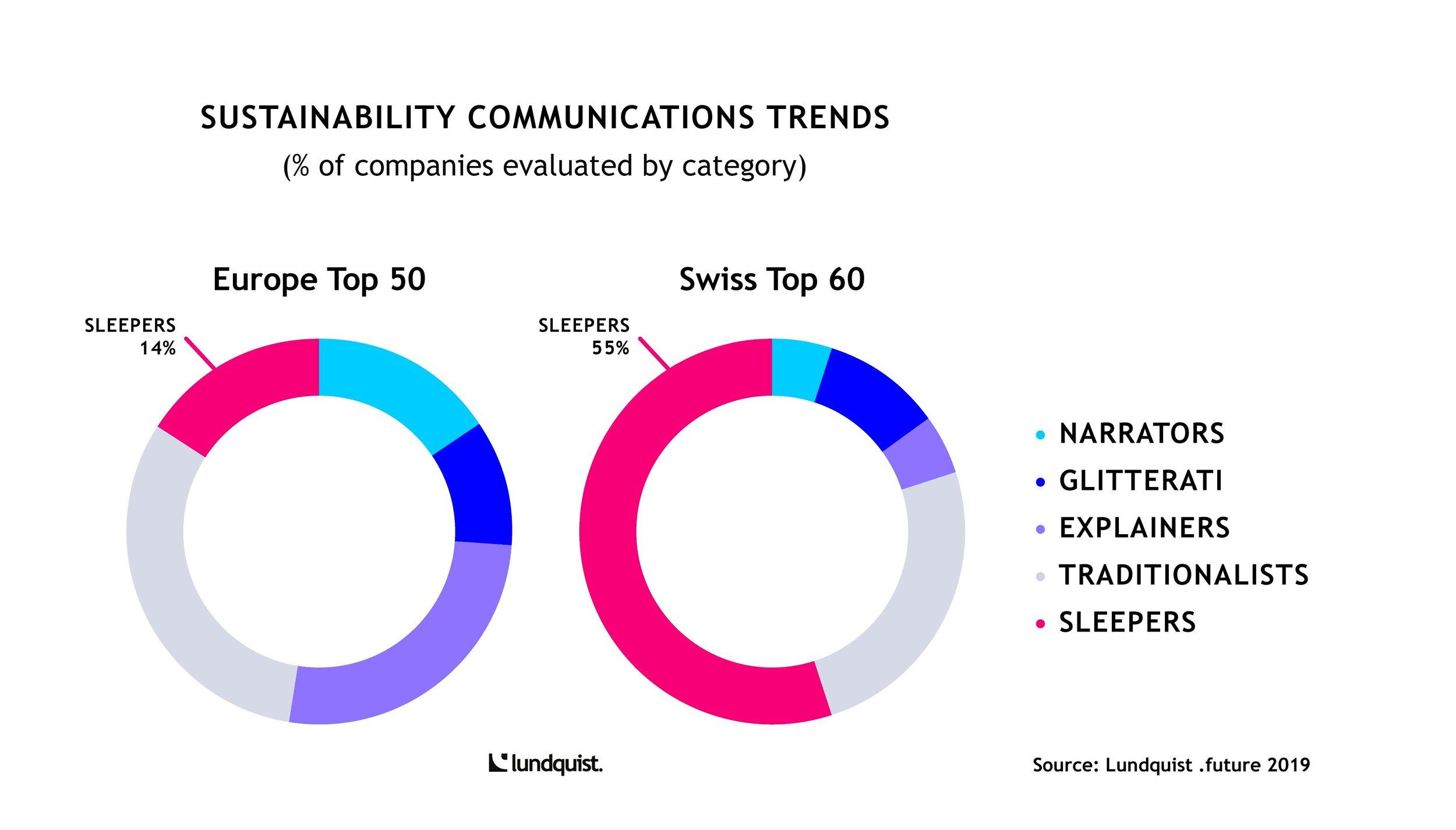 Grafik Sustainability Communications Trends Lundquist.jpg