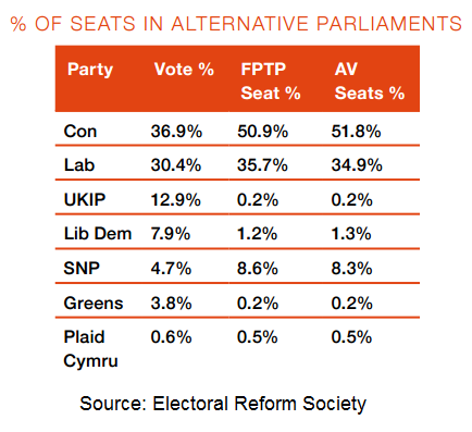 #AVisnotPR! The Alternative Vote would not have made Parliament more proportional in the 2015 election.