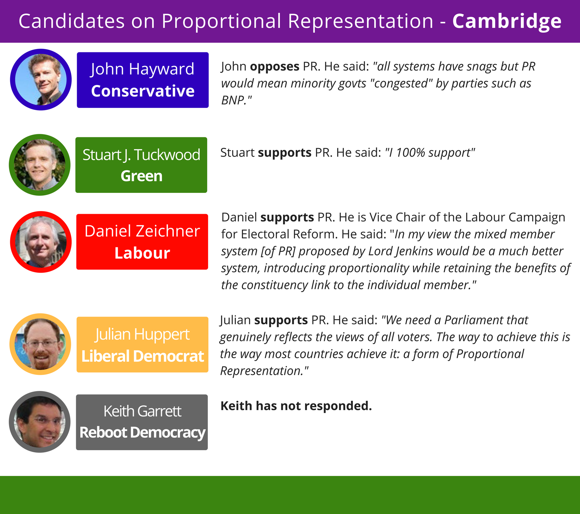 Heading north, Cambridge could be a close race between electoral reformers. The anti-PR party in this constituency came a distant third last time around.