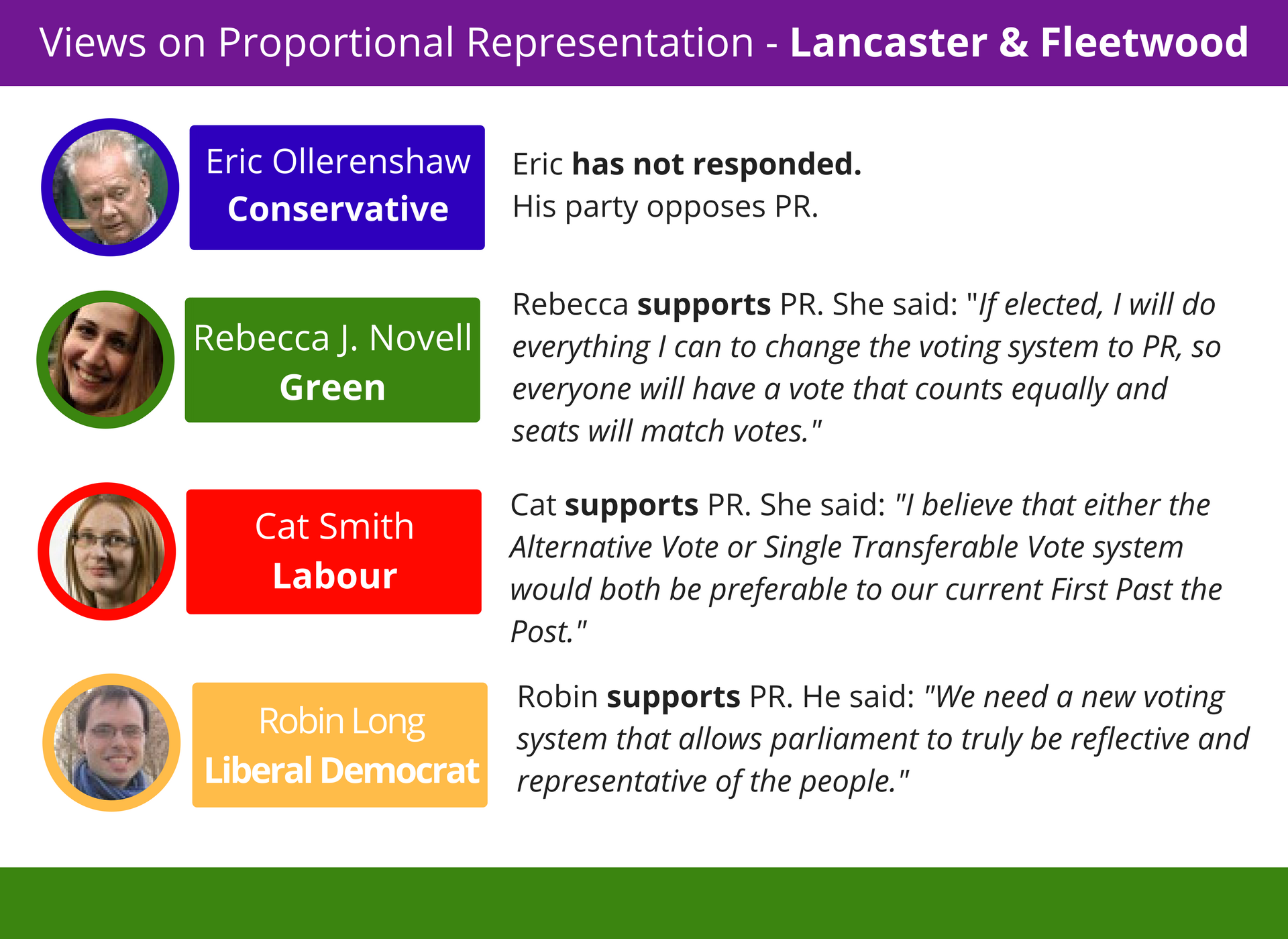 Finally, in Lancaster & Fleetwood, UKIP has withdrawn for the Conservatives and three pro-PR candidates risk losing the seat to the only anti-PR candidate among them.