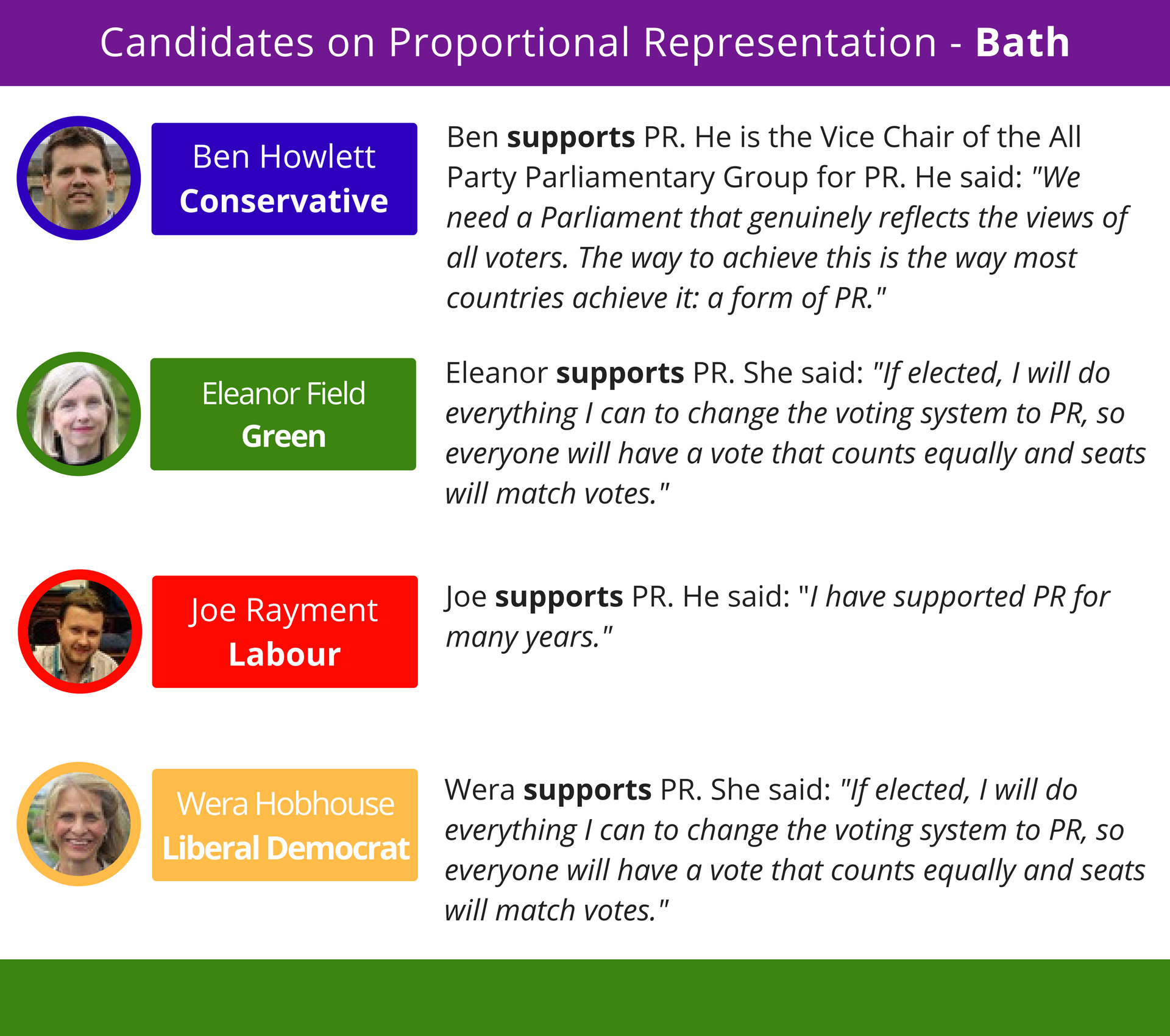 Bath is the luckiest constituency in the UK - the only one in which all the candidates are in favour of Proportional Representation. This includes Conservative incumbent, Ben Howlett.