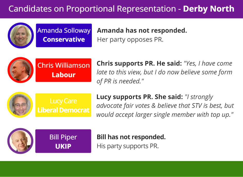 """Derby North is another """"progressive alliance"""". With just 41 votes between Labour and the Conservatives in 2015, the Greens have stood down. Because of FPTP, this could be the deciding factor."""