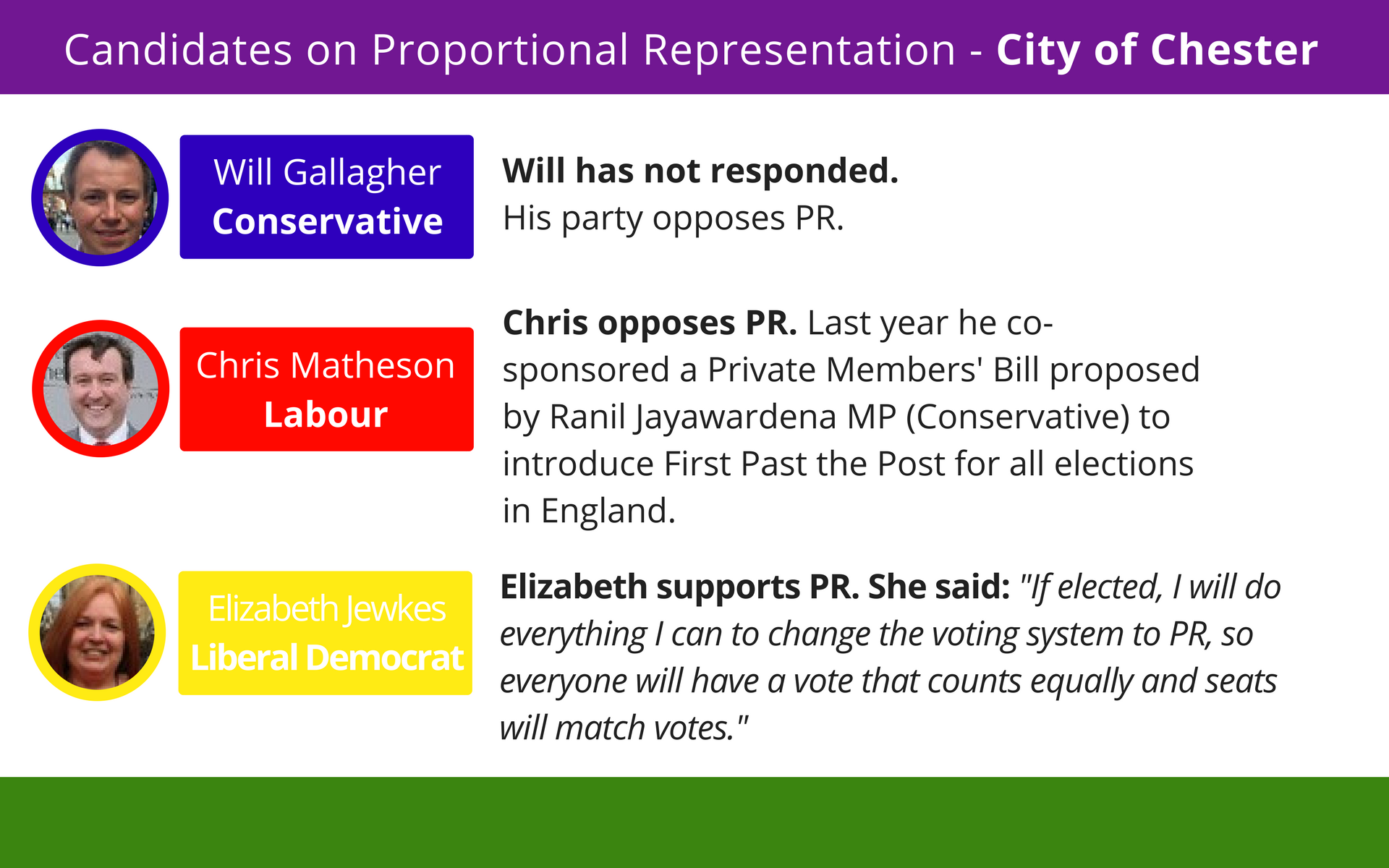 Although the City of Chester is extremely marginal, for First Past the Post it's a safe seat. The Labour incumbent sponsored legislation to extend the use of FPTP to all English elections last year.