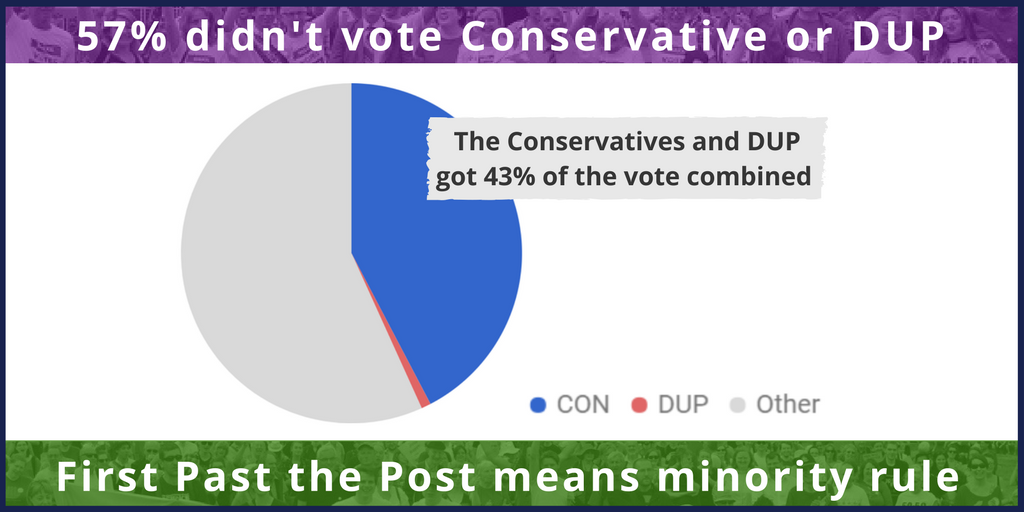 sharing government mandate DUP Tory.png