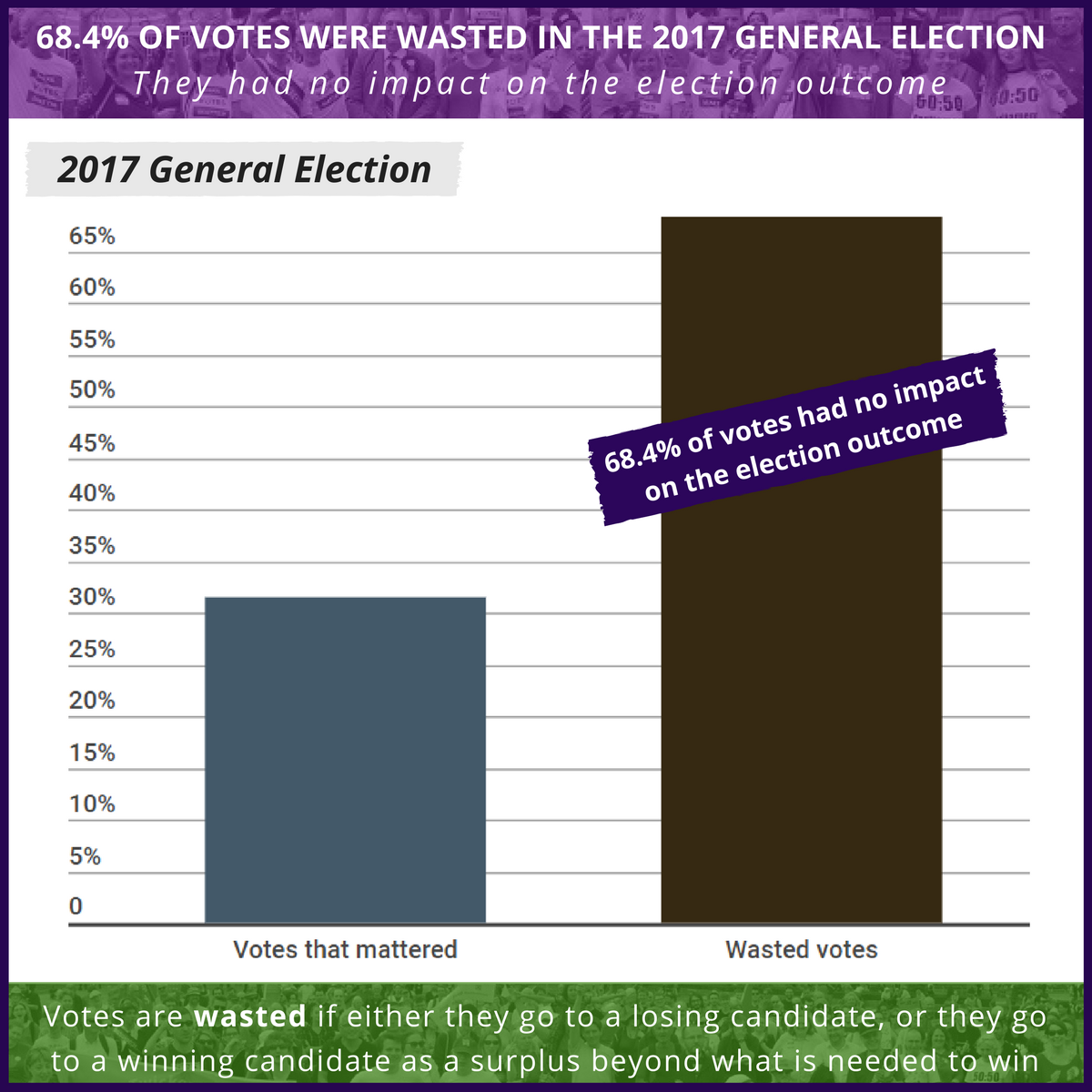 sharing wasted votes 2017.png