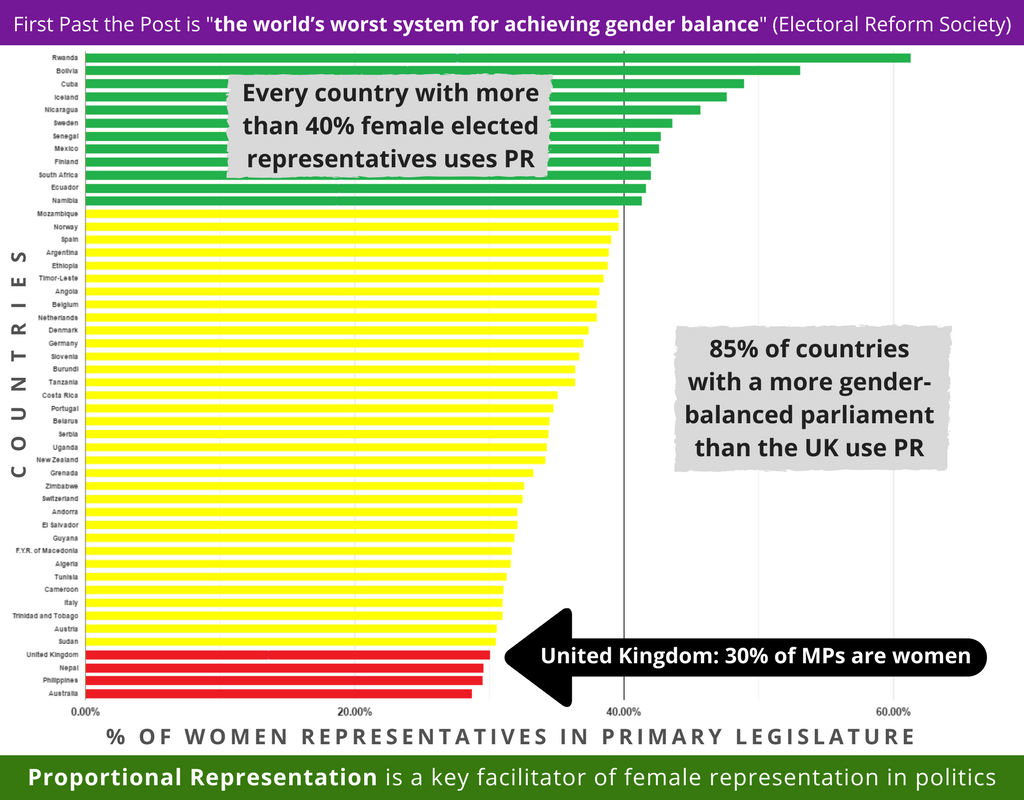 gender balance in parliaments