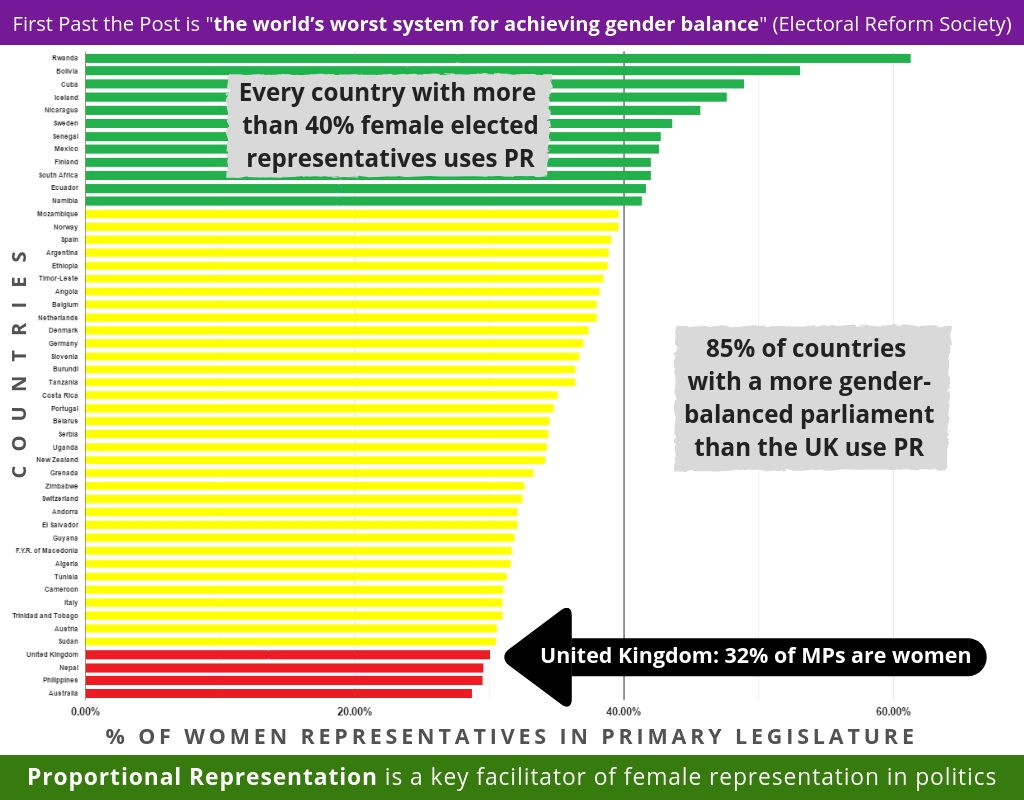 Proportional Representation and Gender Equality.jpg