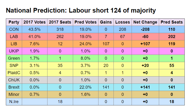 YouGov  opinion polling results via  Electoral Calculus  seat projection
