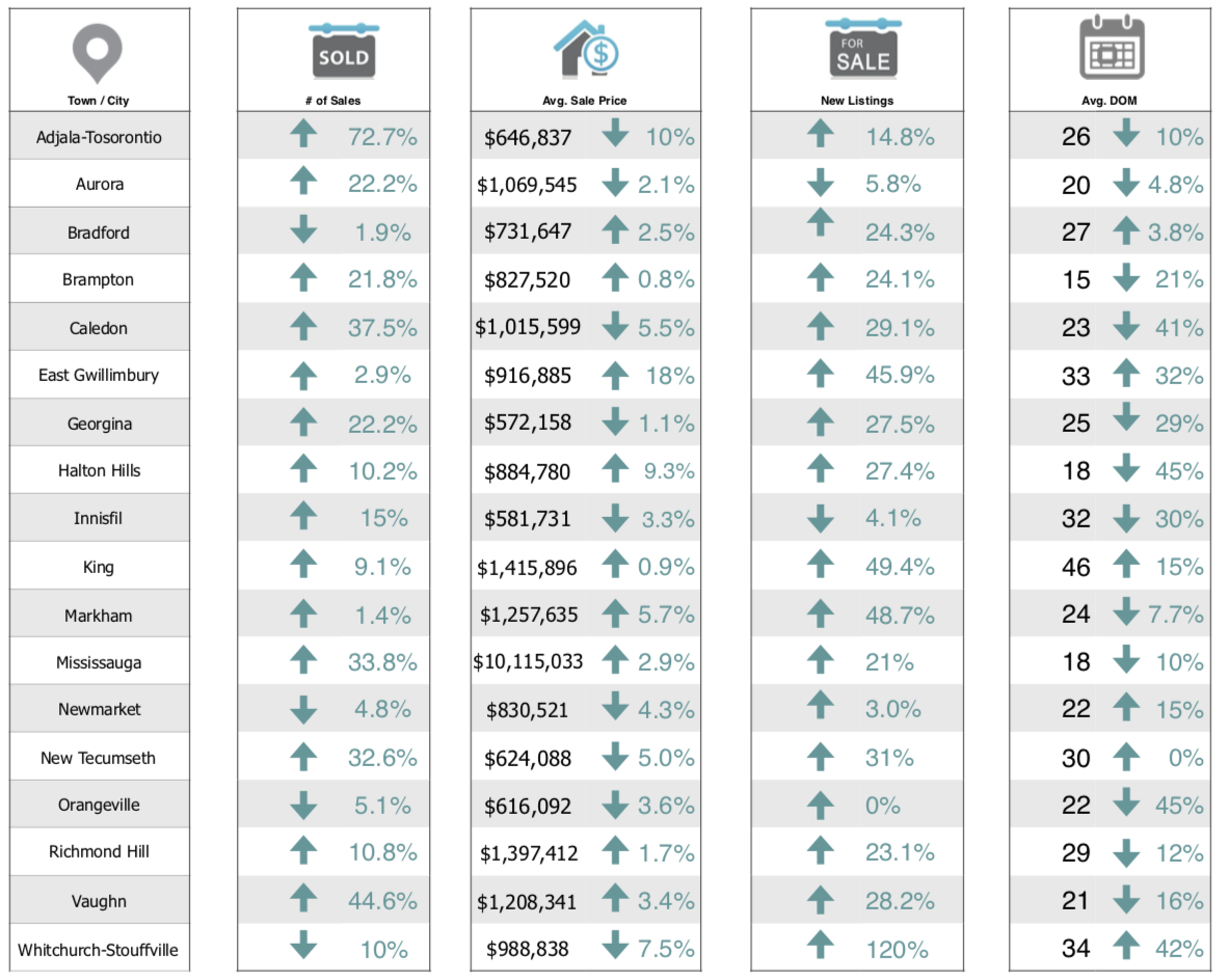 Figures based on and reflect all MLS® firm transactions of detached homes as reported by the Toronto Real Estate Board. April 2019 vs March 2019.