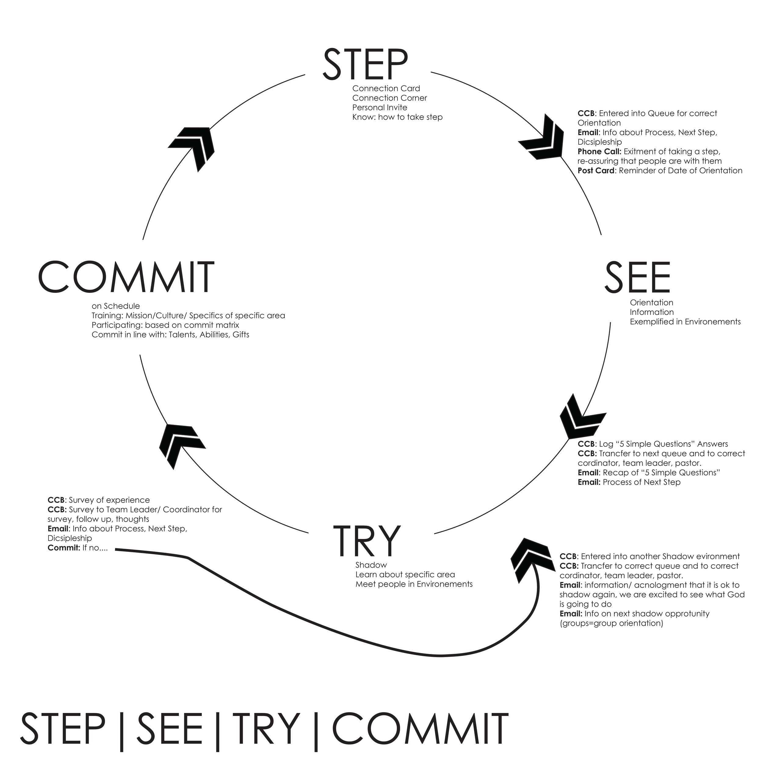 How to Take steps of Faith @ RCVA - The process and steps that take some one through a step of faith.