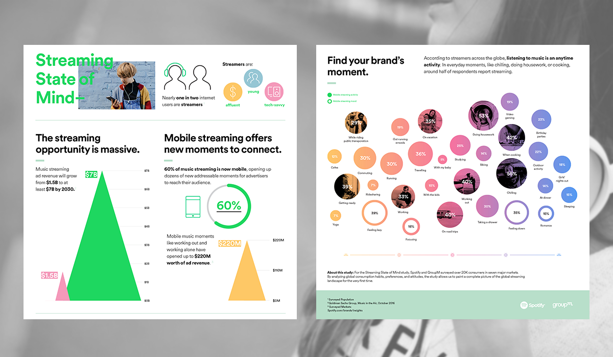 SSoM Digital Infographic
