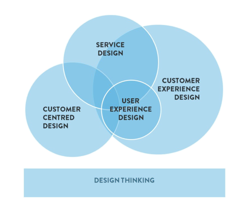 The Future Of Designing For The Customer Panel Discussion 11 Why Service Design Thinking