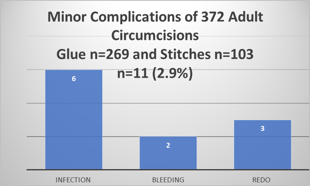 Complication rate in adult circumcision 2016-17.png
