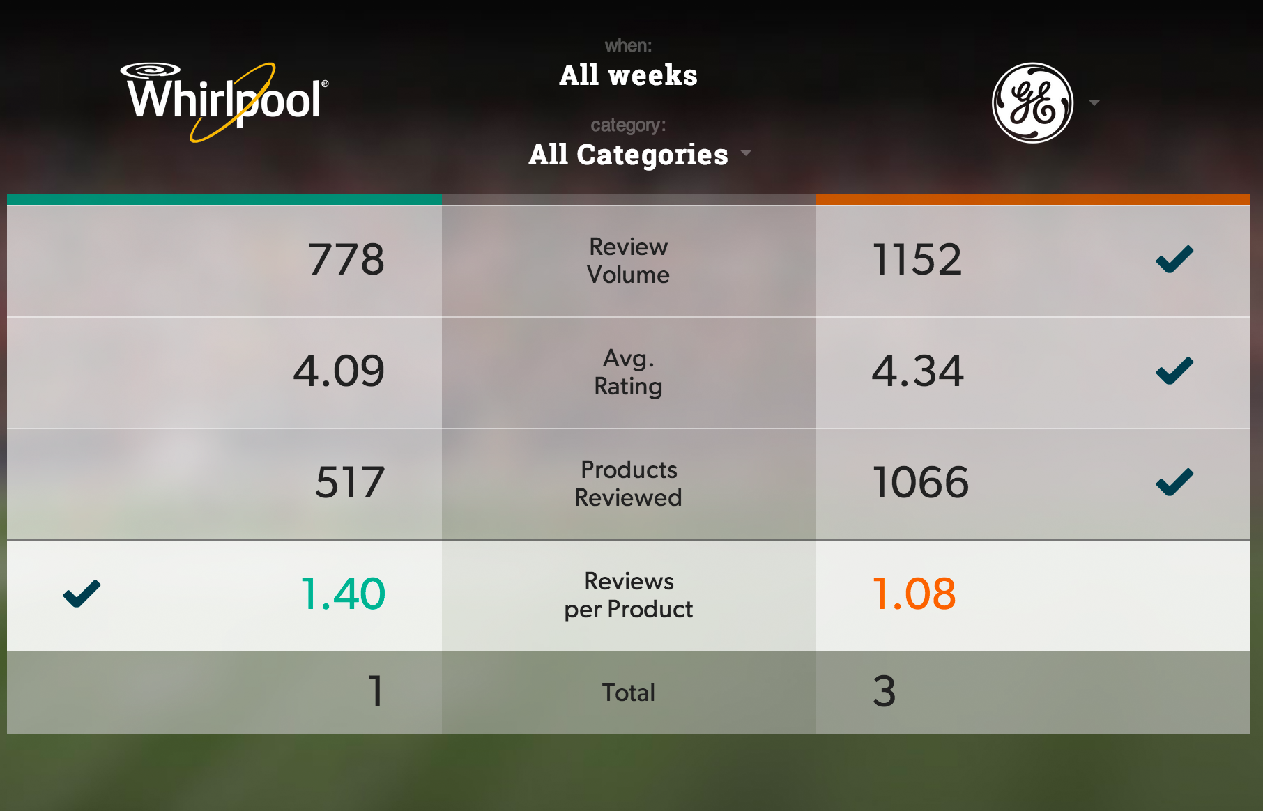 Detail of the table, showing Reviews per Product selected, which will filter the bar chart and alerts feed to be specific to just this one metric.