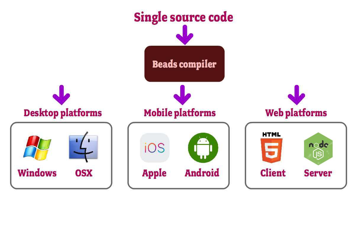 Platform support for version 1 (note that JS server side runs under Node.JS)