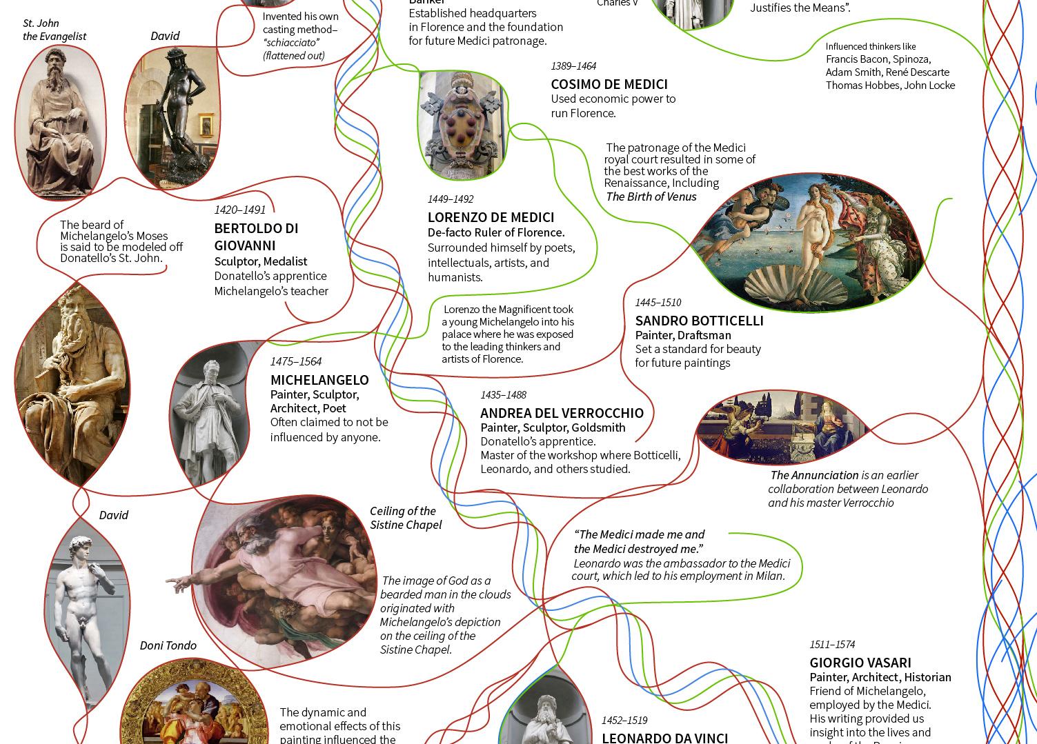 7 Italian Renaissance.jpg