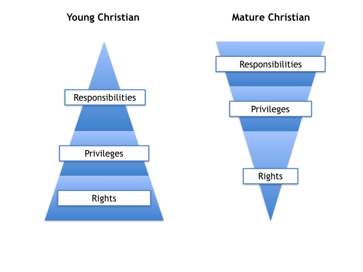 As a Christian matures, his responsibilities outweighs his rights - and his priority should be in such order.