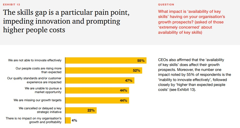Source : PWC 22nd Annual Global CEO Survey   (Click to enlarge)