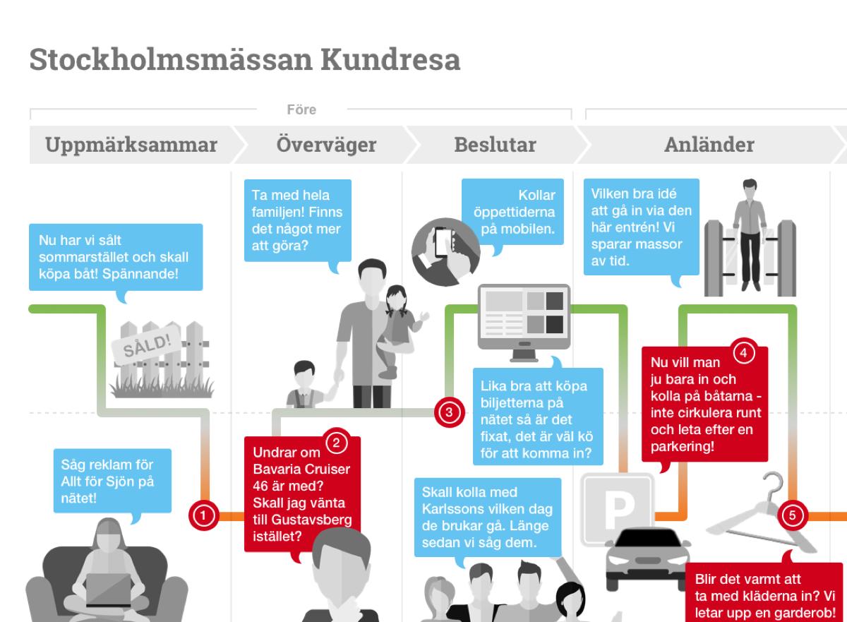 Stockholmsmässan customer journey map -