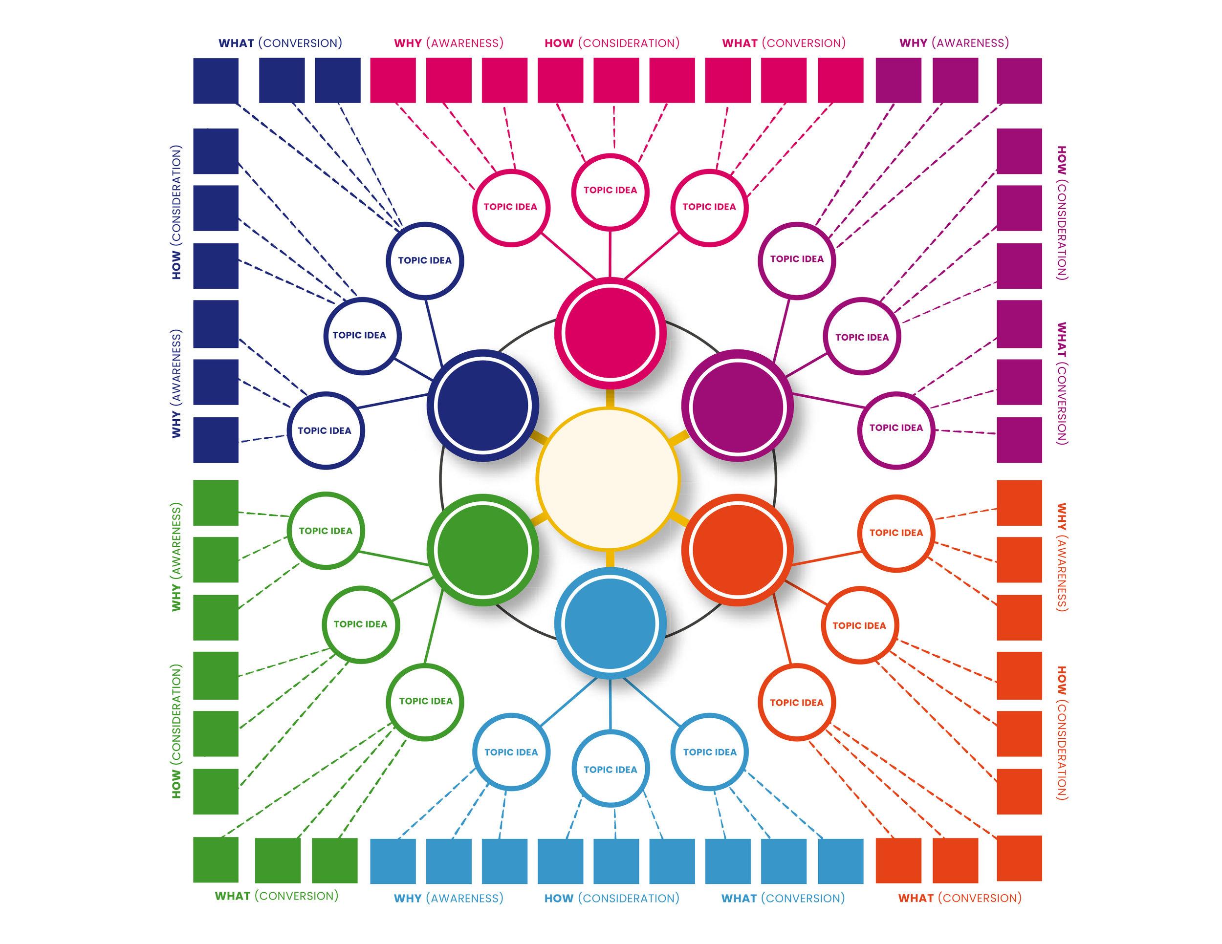 Content Wheel.jpg