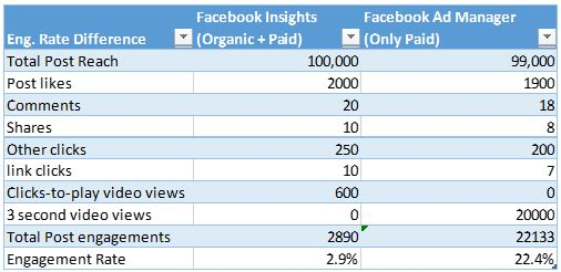 Explained: Difference in engagement rate between Facebook Ad