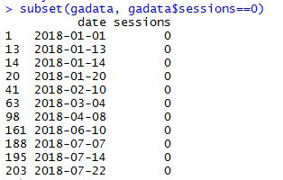 days with 0 sessions website data.JPG
