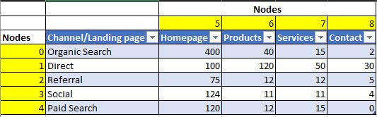 Google Analytics data for landing page by channel.JPG