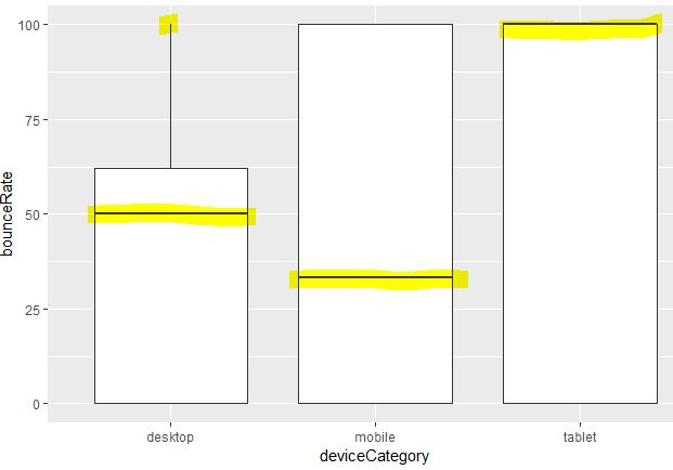 geom_box in ggplot2 with device category.JPG