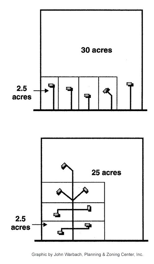 Figure 3.3: Lot Splits