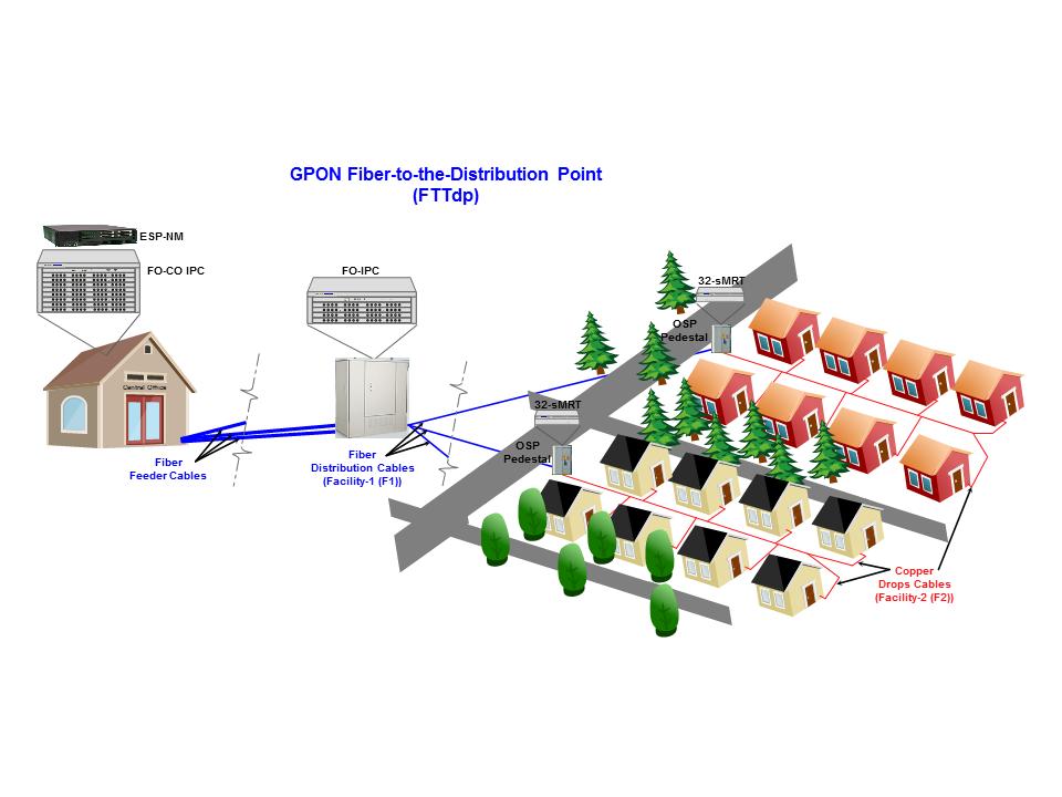 GPON Fiber to the Distribution Point