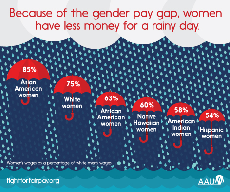 Still Fighting for Equal Pay -