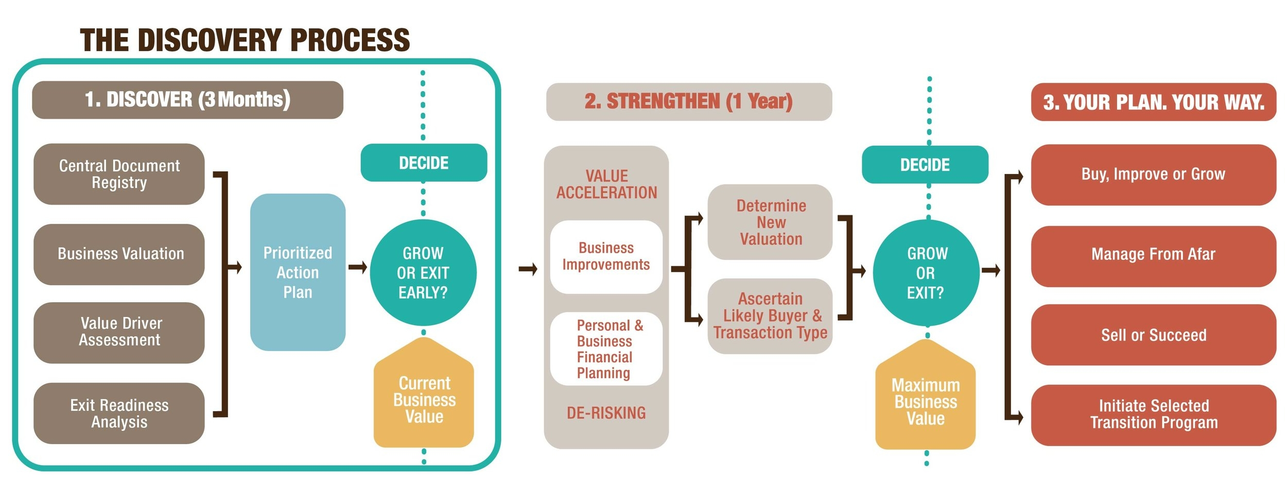 Strategic Succession Value Enhancement Framework