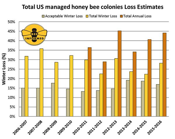 Bee loss estimates in the U.S (Photo:  Planet Bee )