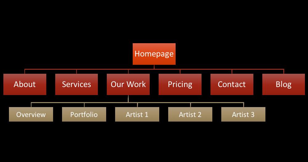 website-menu-flow-chart