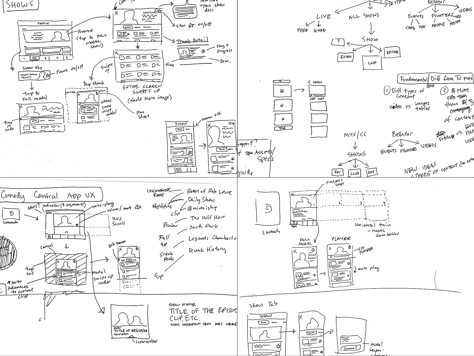 Early sketches mapping how to use the existing platform