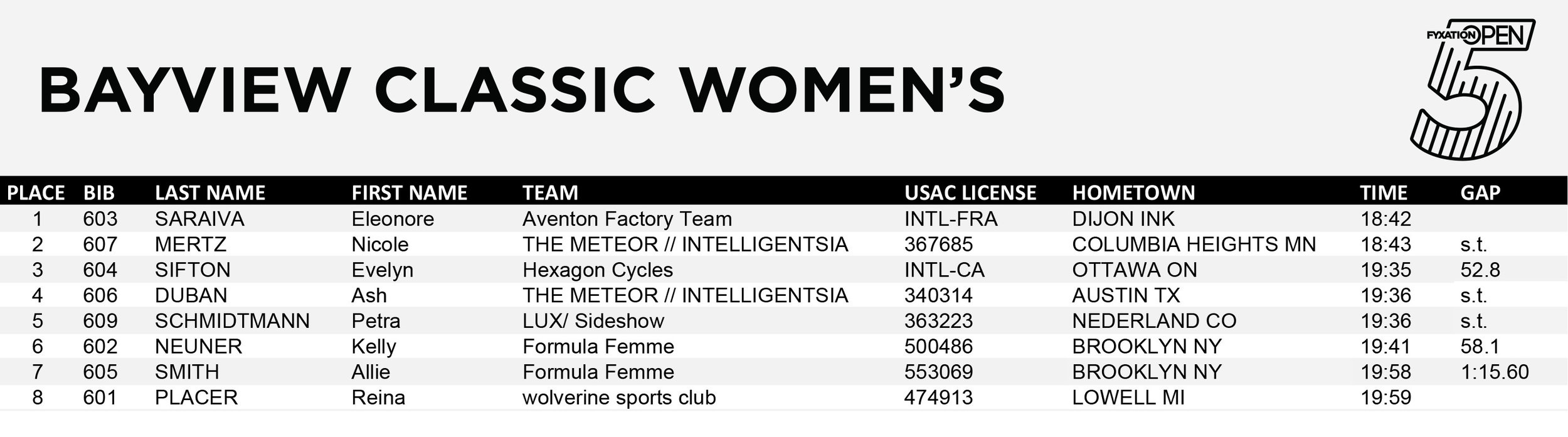 2018_bayview_womens_results.jpg